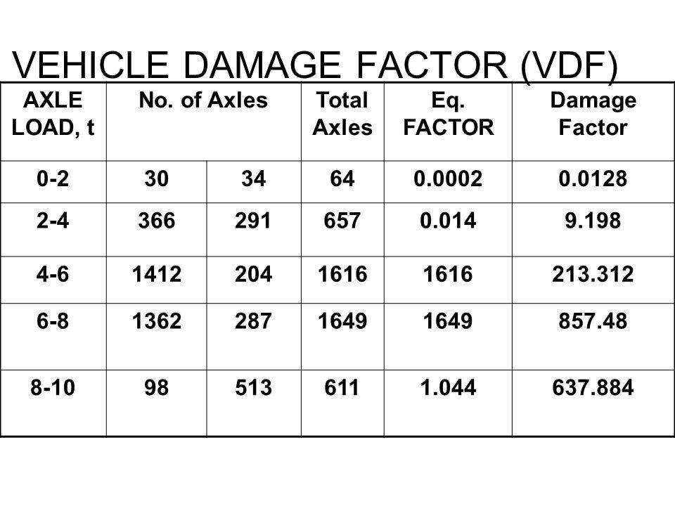 VEHICLE DAMAGE FACTOR (VDF)
