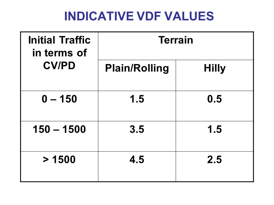 Initial Traffic in terms of CV/PD