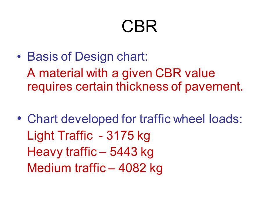 CBR Basis of Design chart: