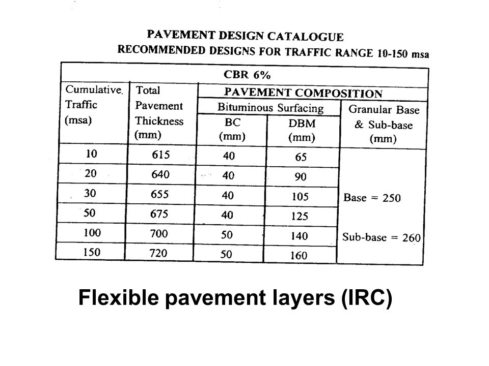 Flexible pavement layers (IRC)