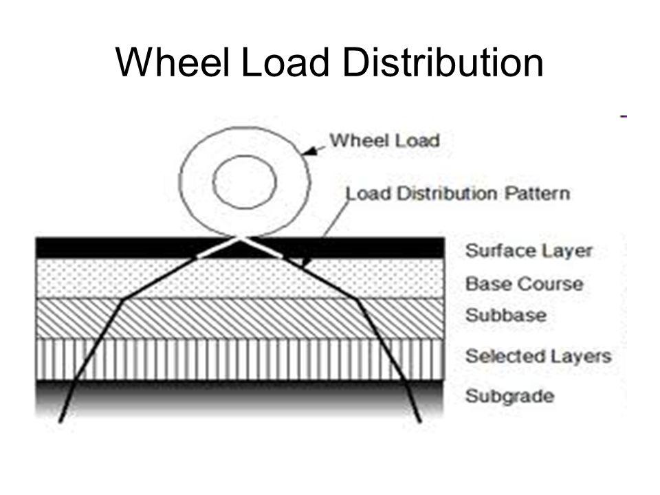 Wheel Load Distribution