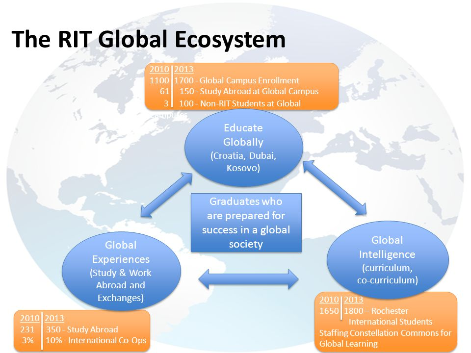 The RIT Global Ecosystem