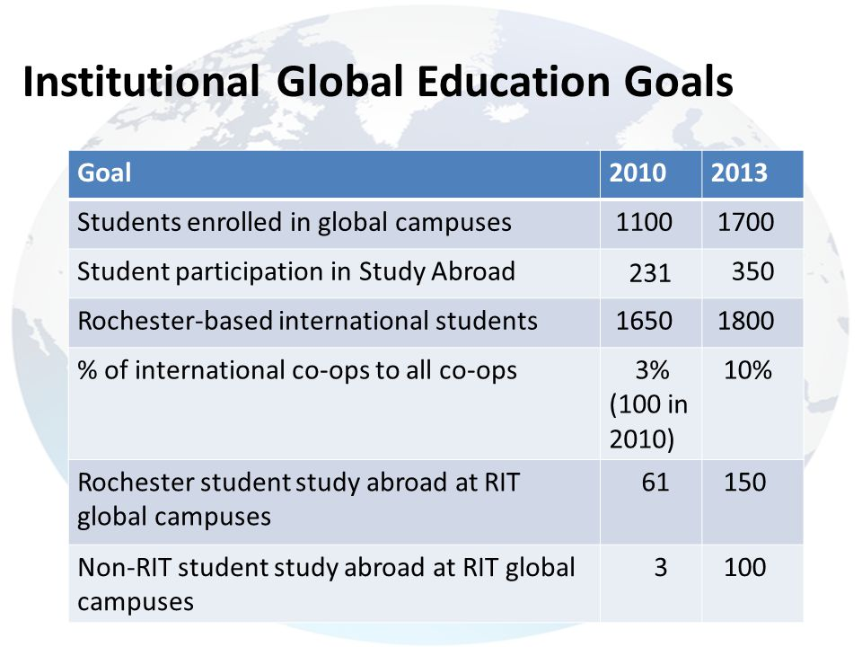 Institutional Global Education Goals