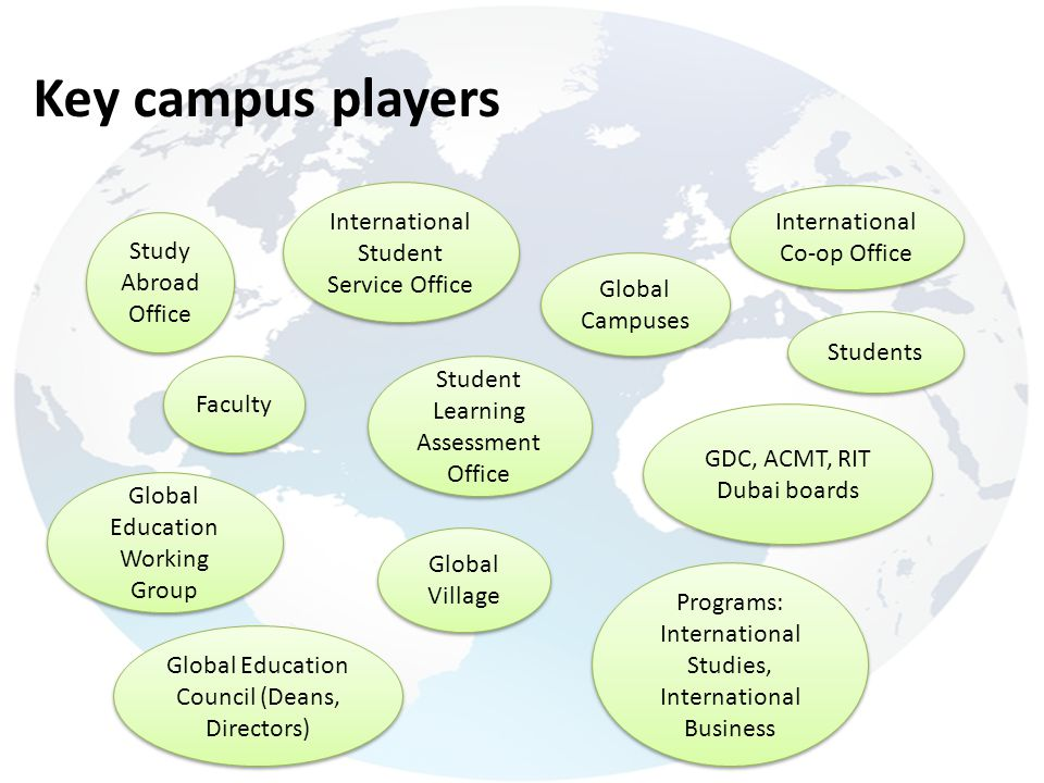 Key campus players International Student Service Office