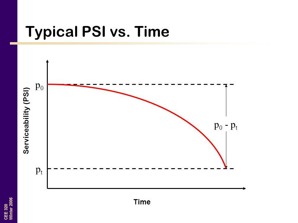 Typical PSI vs. Time p0 Serviceability (PSI) p0 - pt pt Time