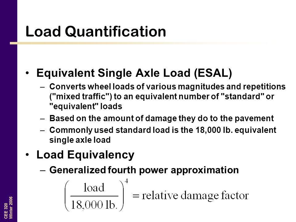 Load Quantification Equivalent Single Axle Load (ESAL)