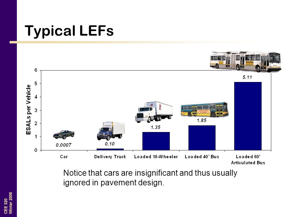 Typical LEFs Notice that cars are insignificant and thus usually ignored in pavement design.