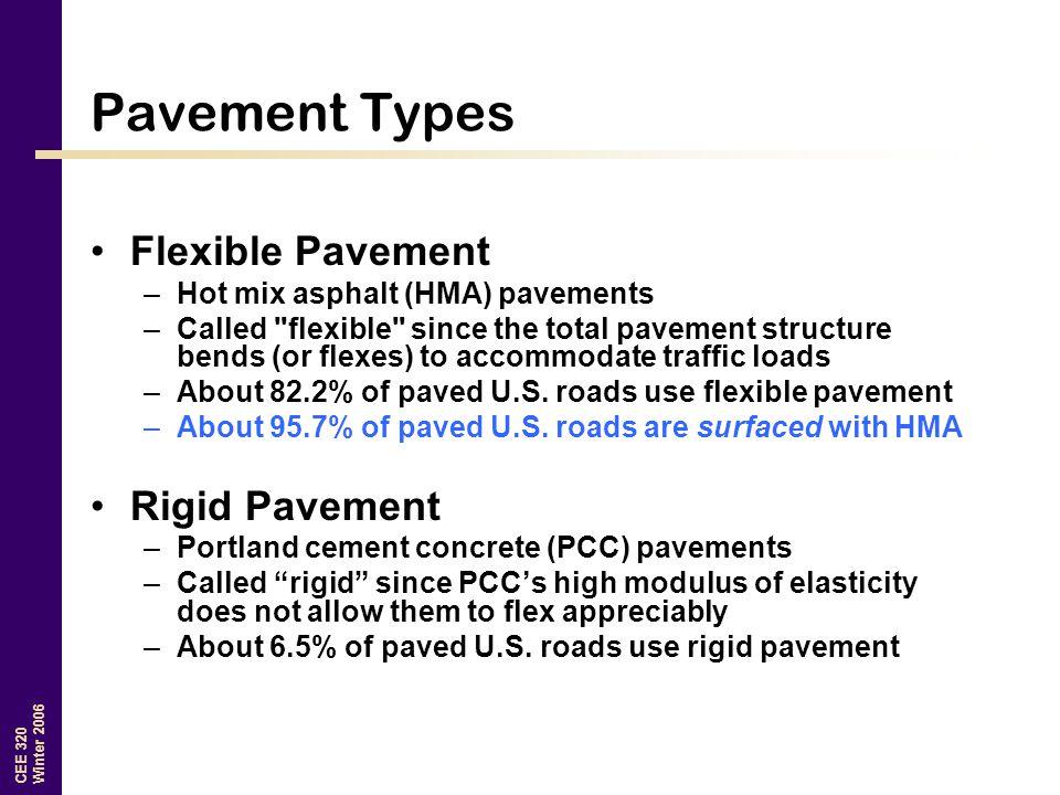 Pavement Types Flexible Pavement Rigid Pavement