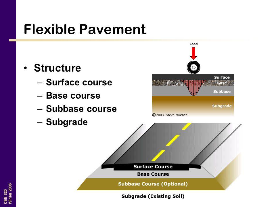 Flexible Pavement Structure Surface course Base course Subbase course