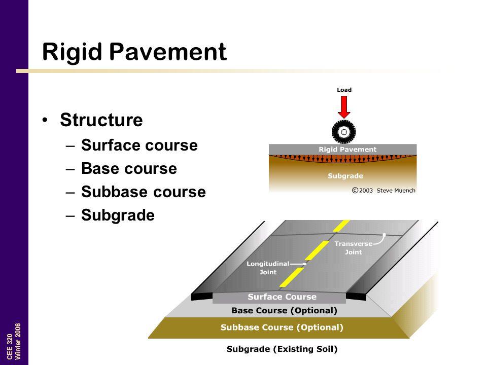Rigid Pavement Structure Surface course Base course Subbase course