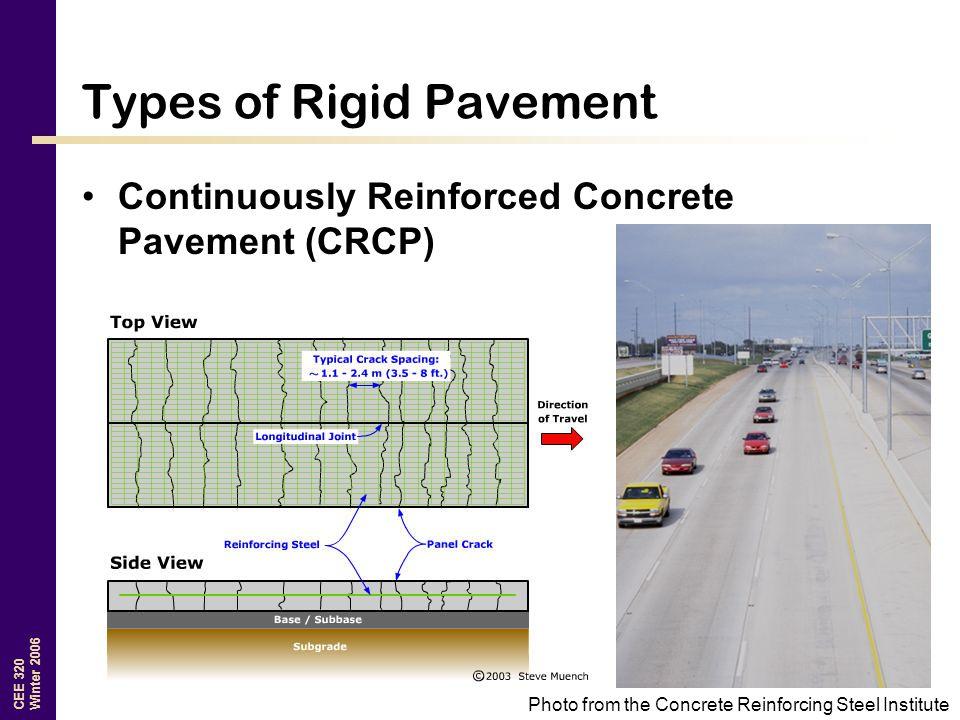 Types of Rigid Pavement