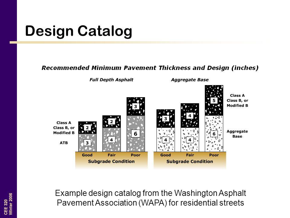 Design Catalog Example design catalog from the Washington Asphalt Pavement Association (WAPA) for residential streets.