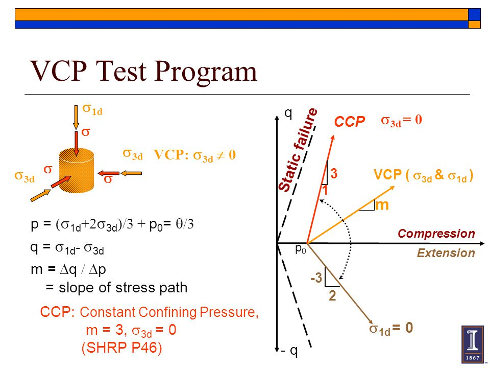 VCP Test Program m 1d q s3d = 0 CCP Static failure VCP: s3d  0 3d 
