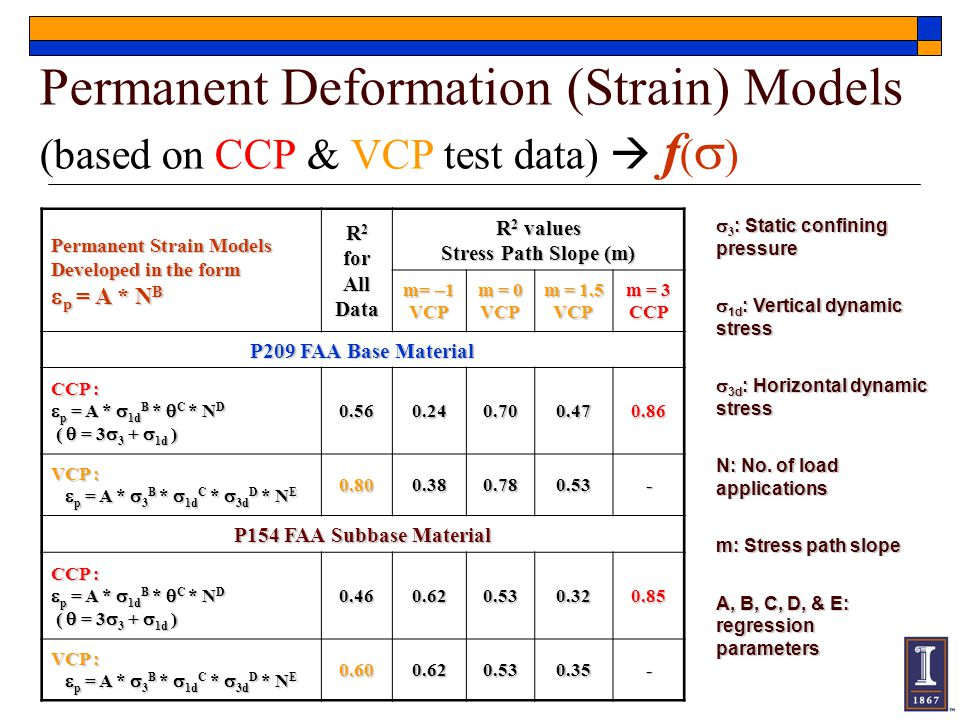 Permanent Deformation (Strain) Models (based on CCP & VCP test data)  f(s)