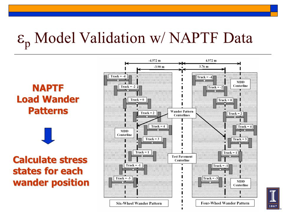 ep Model Validation w/ NAPTF Data