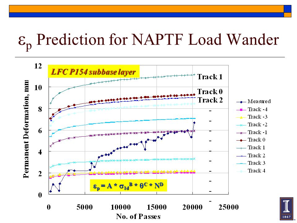 ep Prediction for NAPTF Load Wander