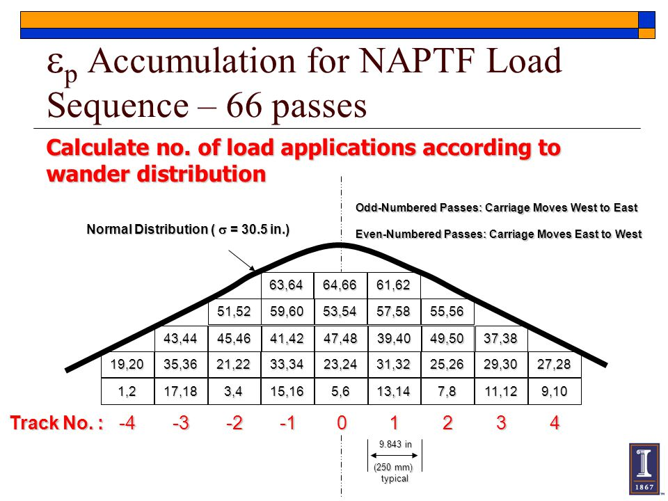 ep Accumulation for NAPTF Load Sequence – 66 passes
