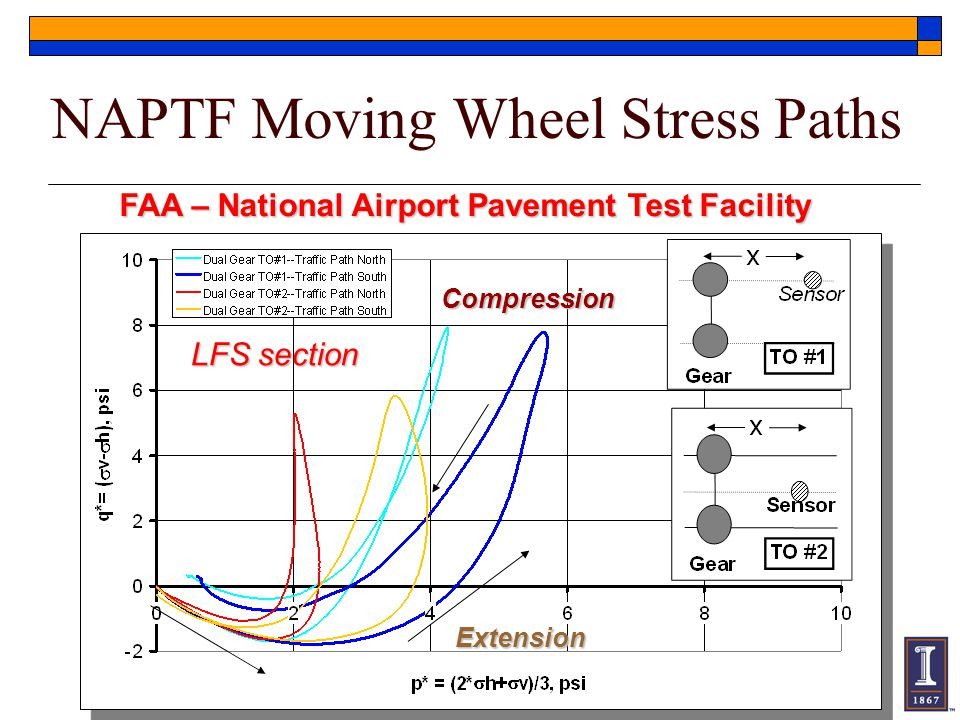 NAPTF Moving Wheel Stress Paths