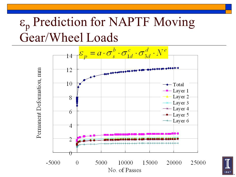 ep Prediction for NAPTF Moving Gear/Wheel Loads