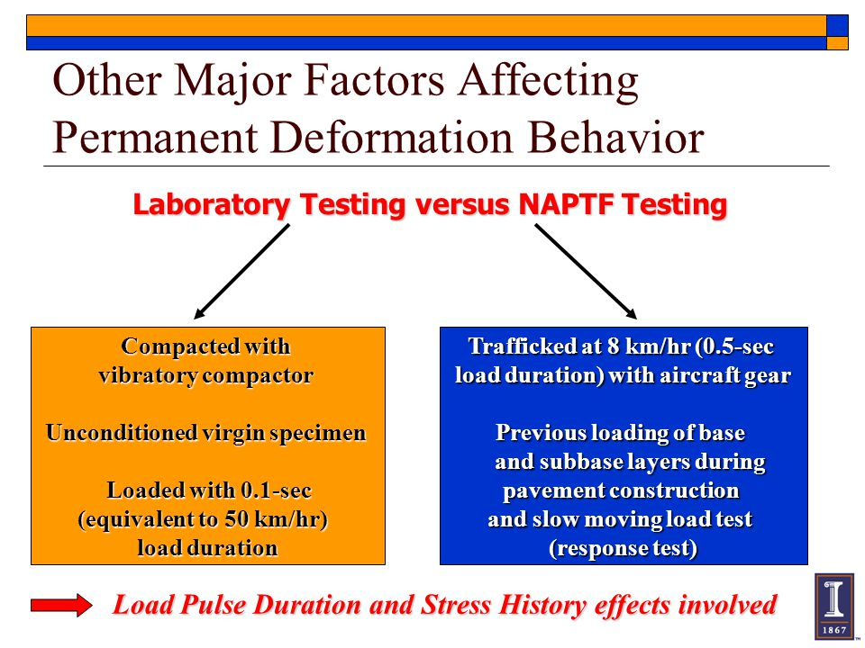 Other Major Factors Affecting Permanent Deformation Behavior