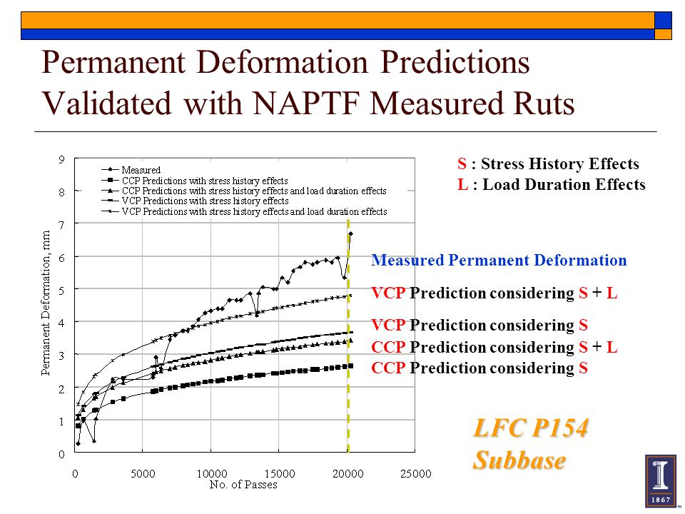 Permanent Deformation Predictions Validated with NAPTF Measured Ruts