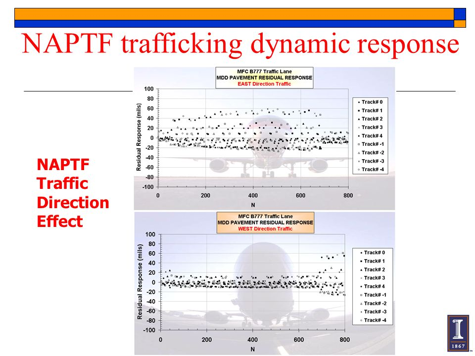 NAPTF trafficking dynamic response