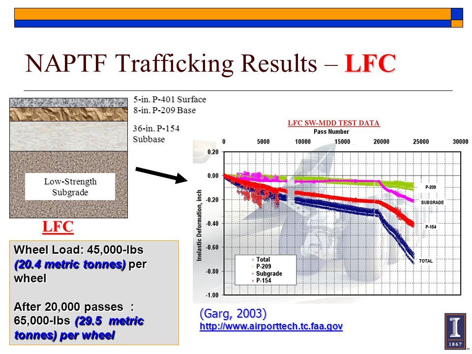 NAPTF Trafficking Results – LFC