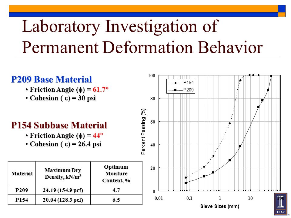 Laboratory Investigation of Permanent Deformation Behavior