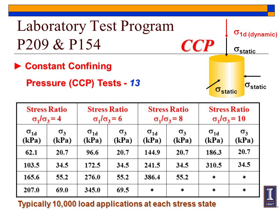 Laboratory Test Program P209 & P154