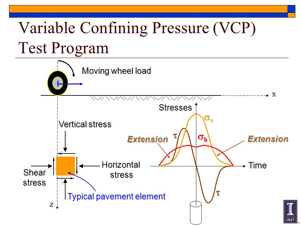 Variable Confining Pressure (VCP) Test Program