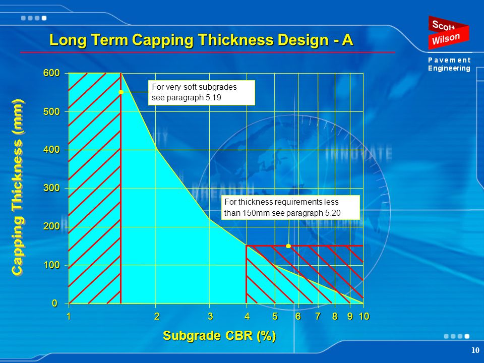Long Term Capping Thickness Design - A