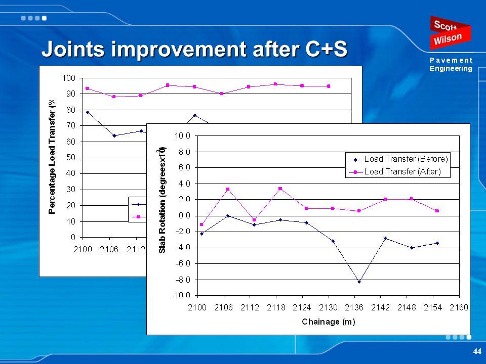 Joints improvement after C+S