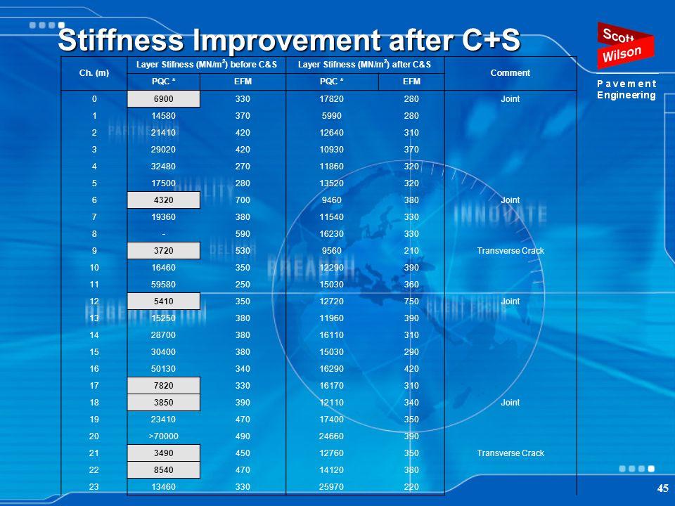 Stiffness Improvement after C+S