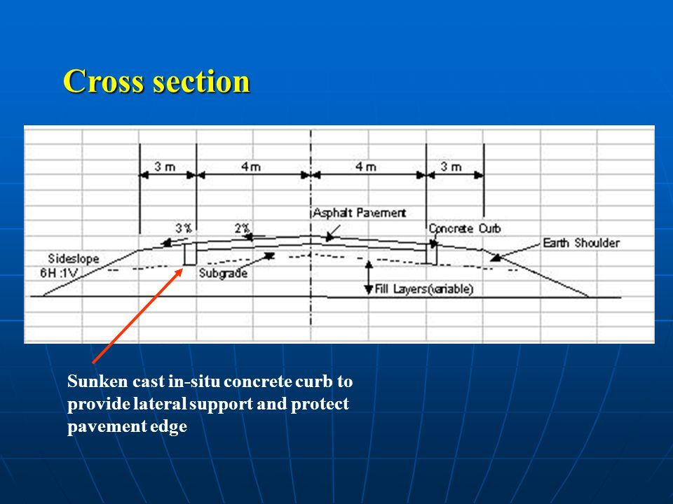 Cross section Sunken cast in-situ concrete curb to provide lateral support and protect pavement edge.