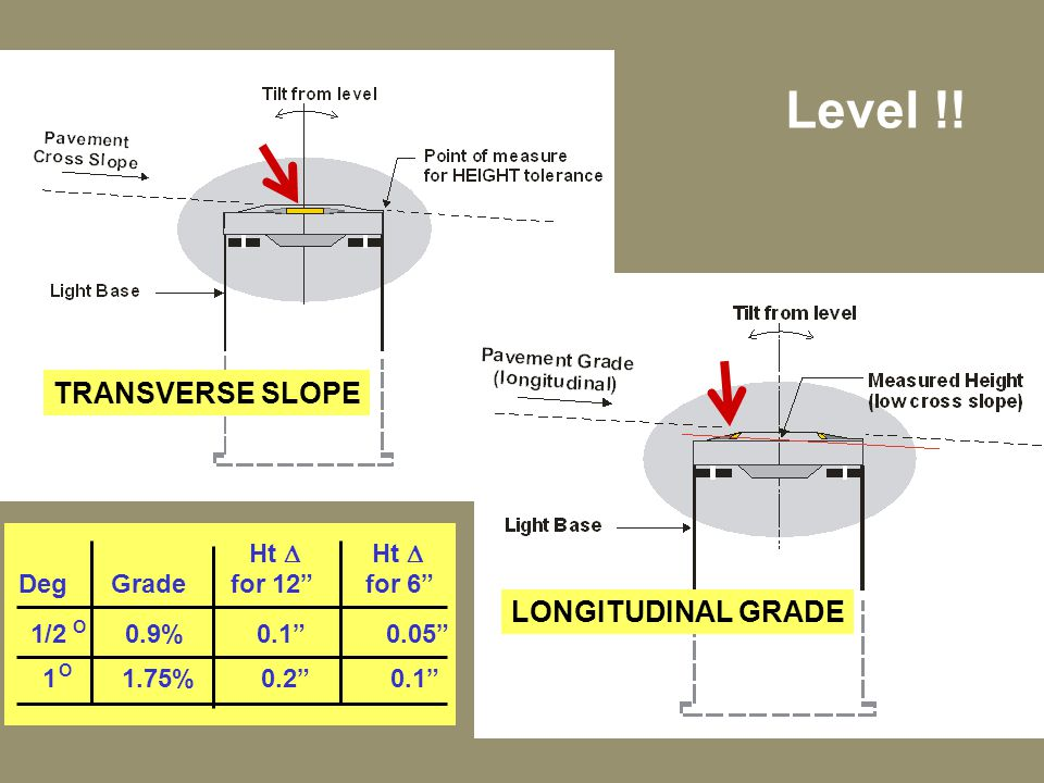 Level !! TRANSVERSE SLOPE LONGITUDINAL GRADE Ht D Ht D