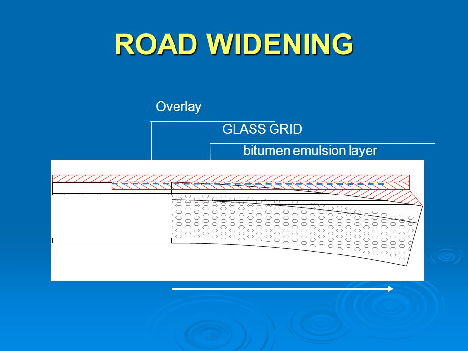 ROAD WIDENING Overlay GLASS GRID bitumen emulsion layer ROAD WIDENING
