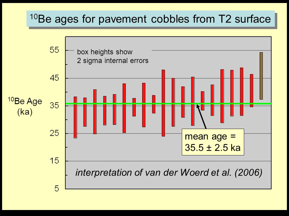 10Be ages for pavement cobbles from T2 surface
