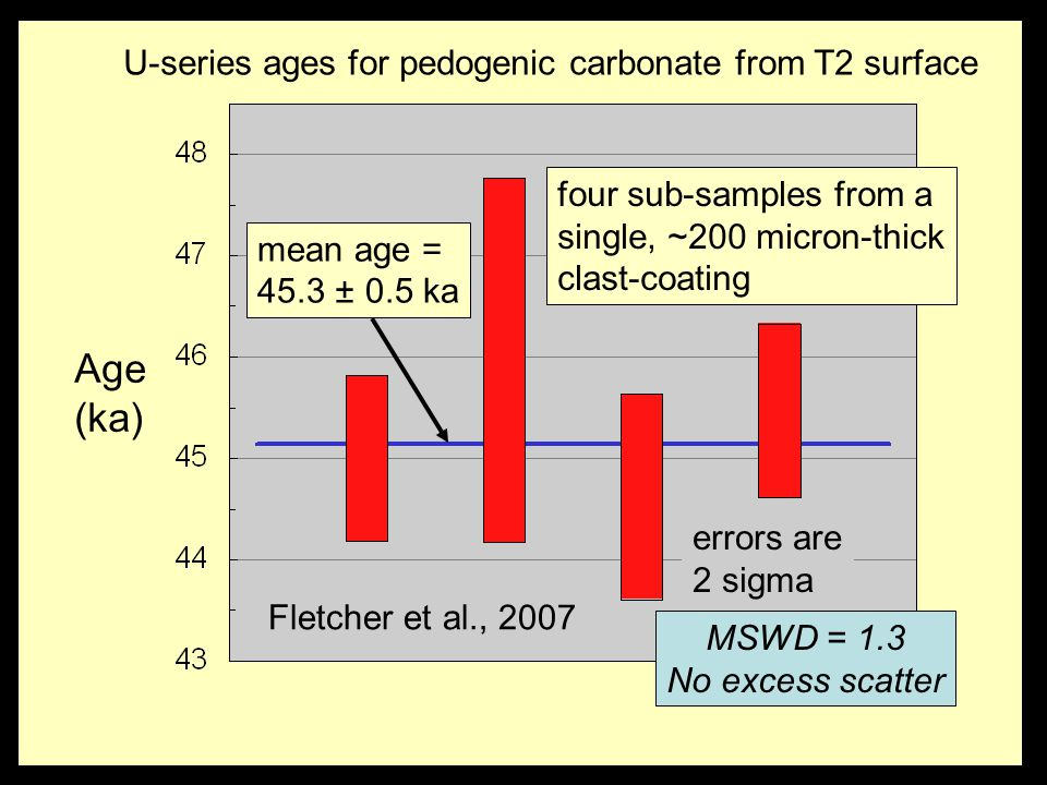 Age (ka) U-series ages for pedogenic carbonate from T2 surface