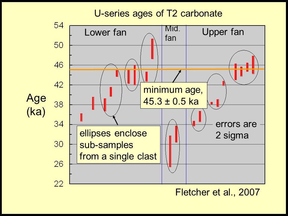 Age (ka) U-series ages of T2 carbonate Lower fan Upper fan