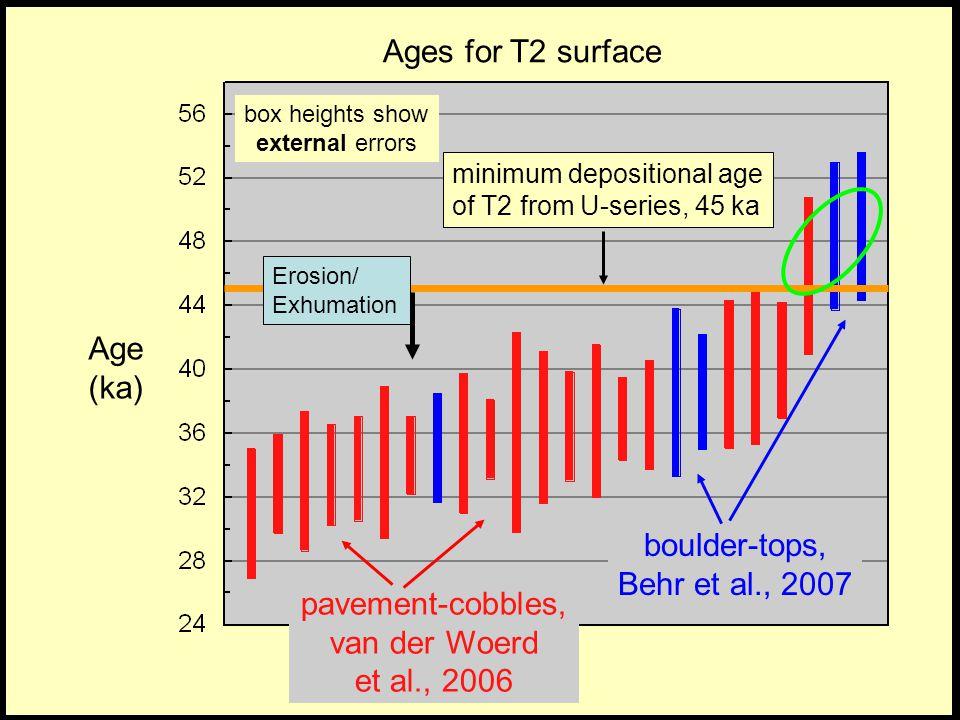 Ages for T2 surface Age (ka) boulder-tops, Behr et al., 2007