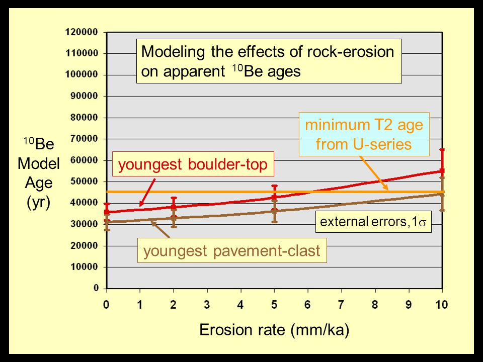 youngest pavement-clast