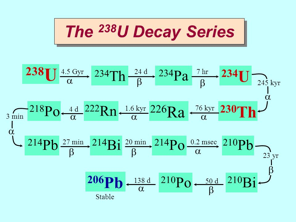 238U The 238U Decay Series 234U 226Ra 230Th 206Pb 234Th 234Pa 218Po