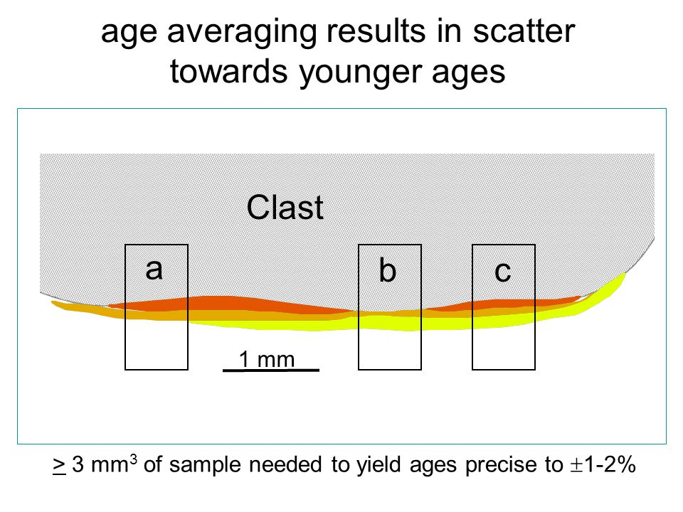 age averaging results in scatter towards younger ages