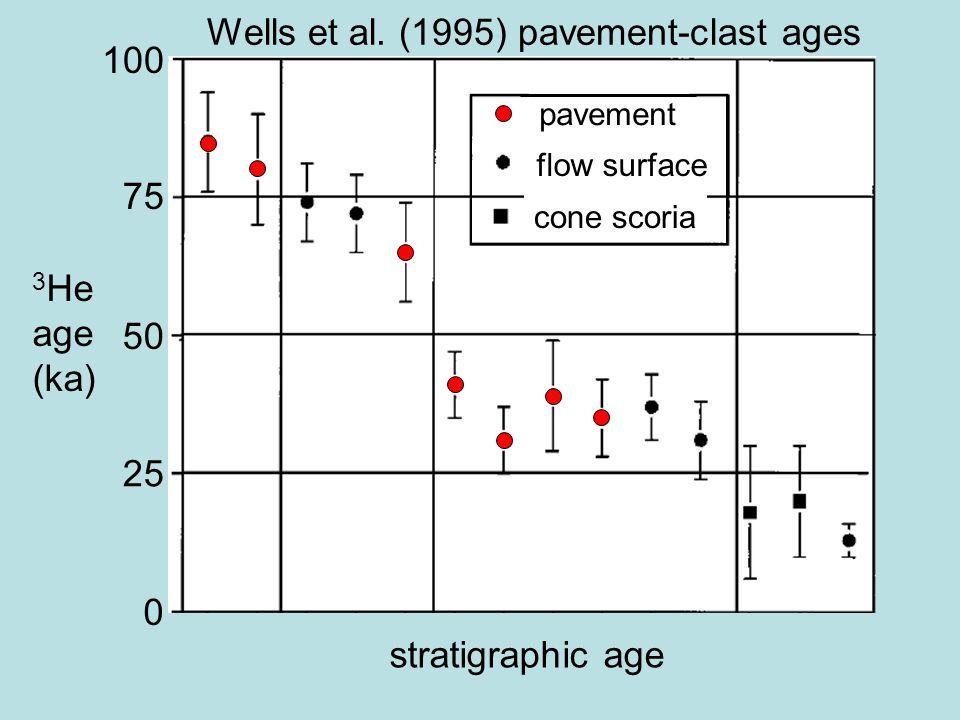 Wells et al. (1995) pavement-clast ages