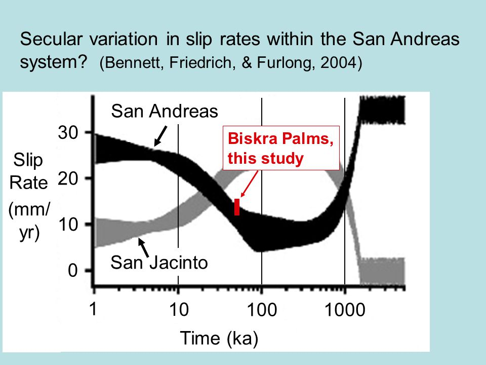 Secular variation in slip rates within the San Andreas