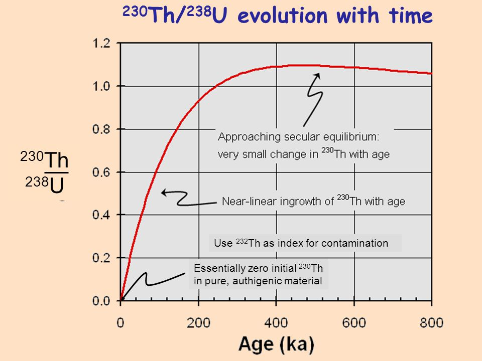 230Th/238U evolution with time