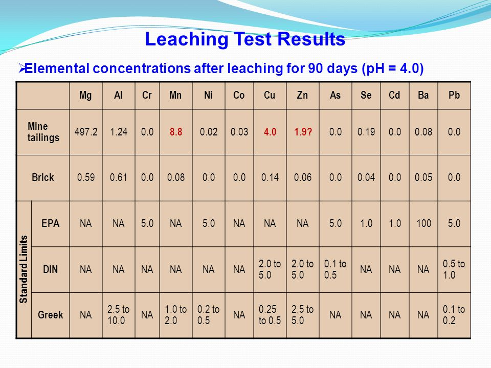 Leaching Test Results Elemental concentrations after leaching for 90 days (pH = 4.0) Mg. Al. Cr.