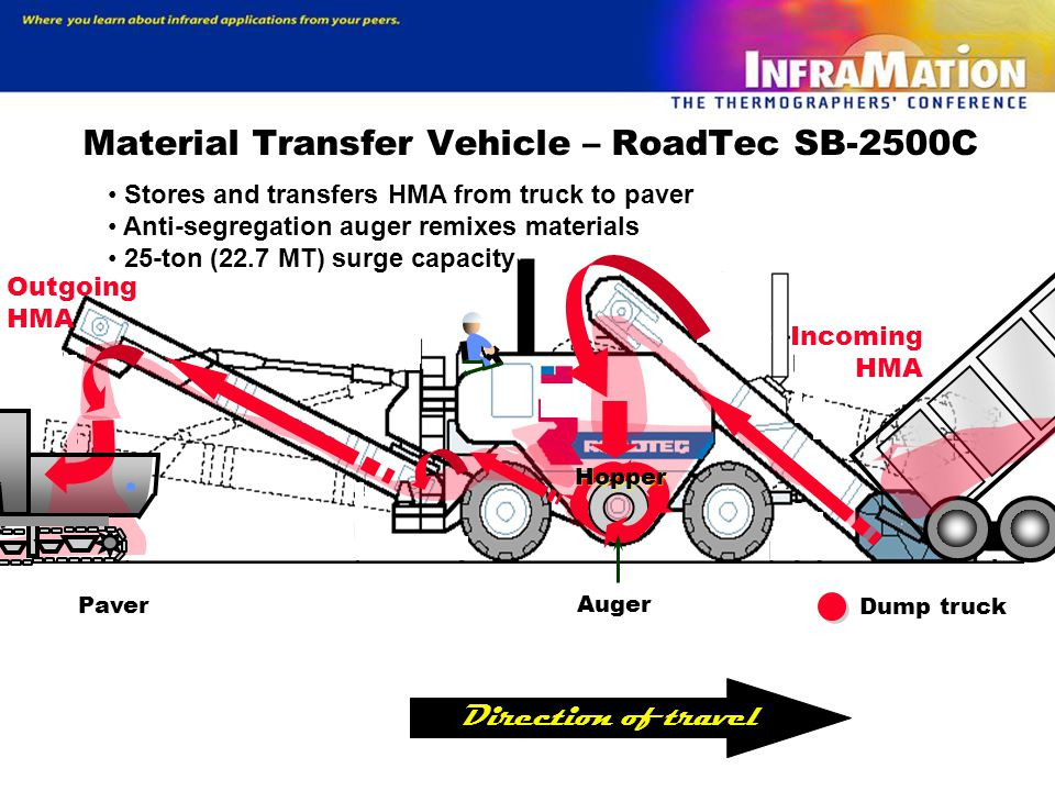 Material Transfer Vehicle – RoadTec SB-2500C