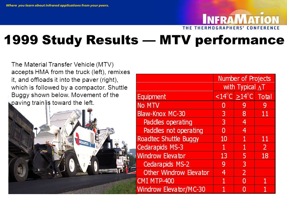 1999 Study Results — MTV performance