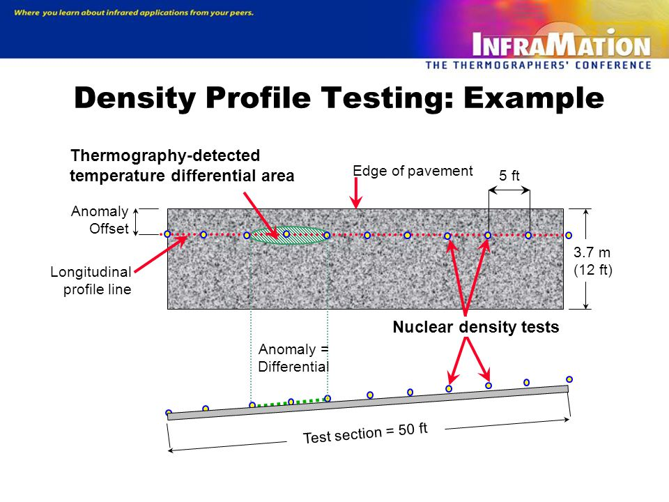 Density Profile Testing: Example